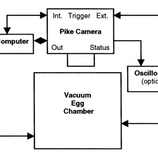 Block diagram of the control circuit and components for