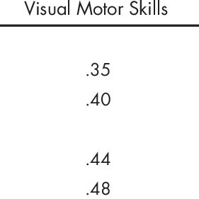 (PDF) The Relationship of Young Children's Motor Skills to
