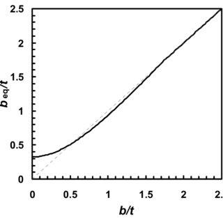 (PDF) Verification of ball-on-ring test using finite