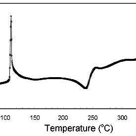 DSC curves for the electrodes A, B, and C after 10 cycles