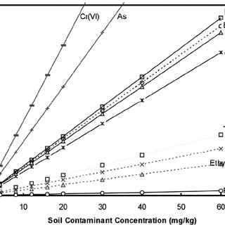 Effect of Darcy velocity on the groundwater concentration