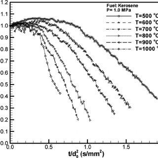 (PDF) Experimental study on evaporation of kerosene