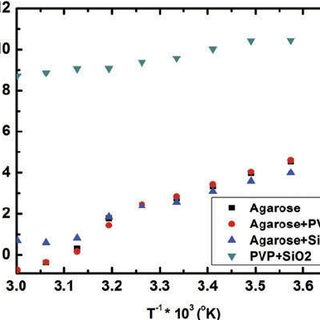 Shear stress ramp study for the determination of