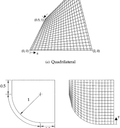 schematic and body fitted coordinate grid syste m for a quadrilateral and curved geometry  [ 850 x 1088 Pixel ]