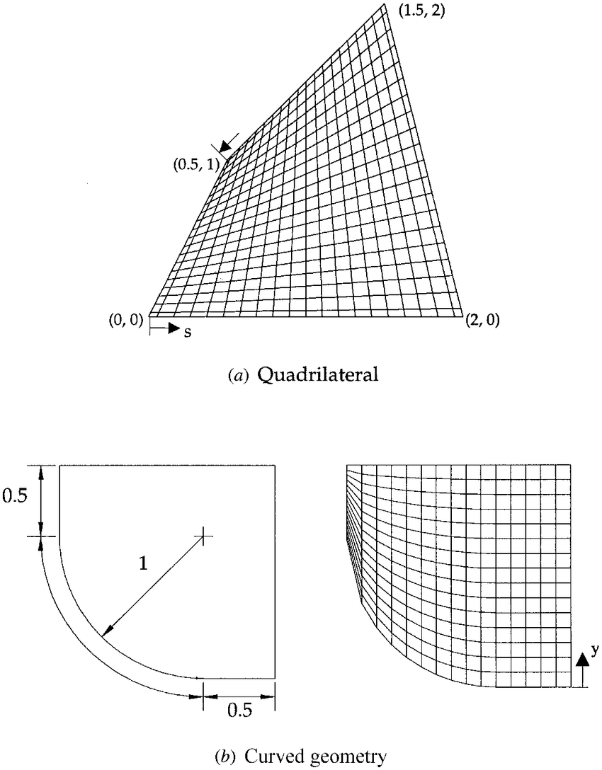 medium resolution of schematic and body fitted coordinate grid syste m for a quadrilateral and curved geometry