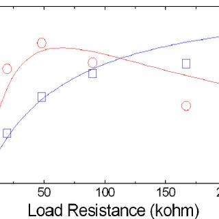 (Color online) (a) Measured acceleration waveform in an