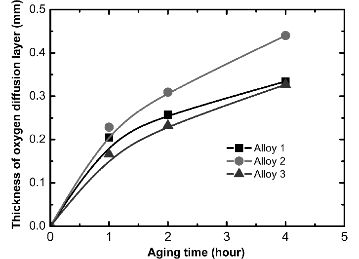 Thickness of oxygen diffusion layer aged 980 o C as a