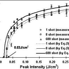 (Color online) Experimental setup for pulsed laser