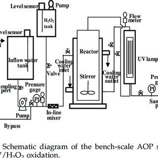 (PDF) Degradation of bisphenol A by UV/H2O2 oxidation in