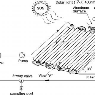 Schematic diagram of photochemical reactor with solar