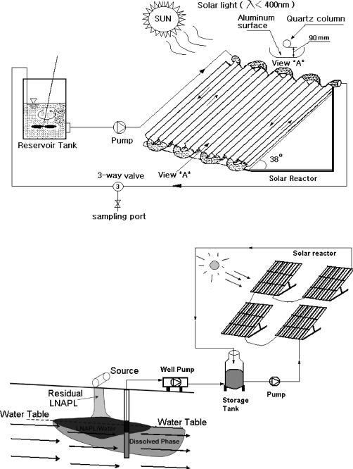 View on a solar reactor for groundwater remediation