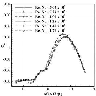 Pitching moment coefficient versus lift coefficient