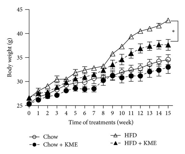 Effect of KME on body weight and food intake in mice fed a