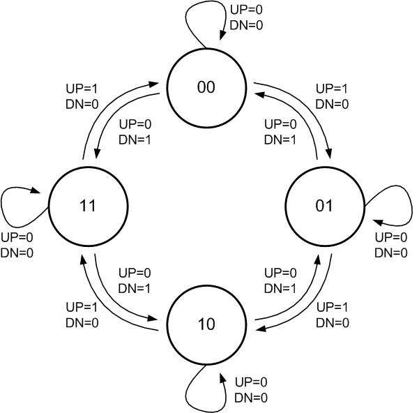 State-diagram of DCDB controller; 2-bit binary Up-Down