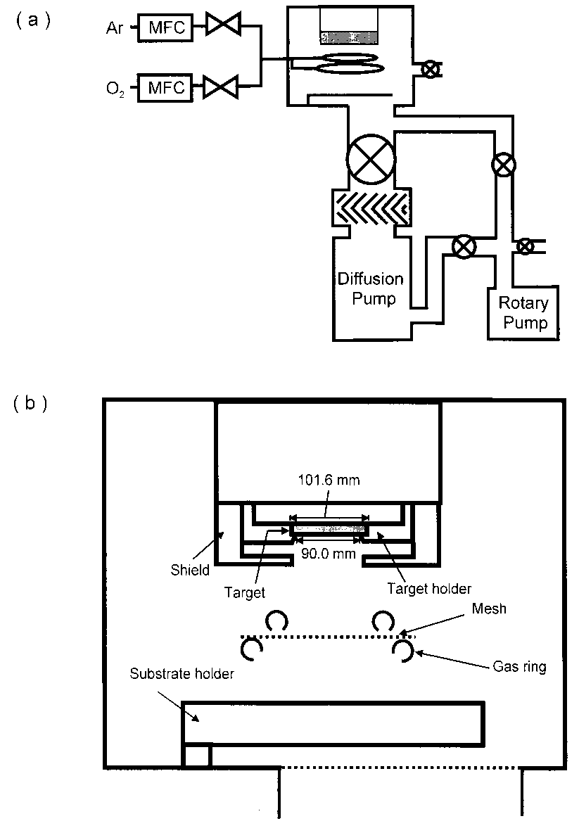 Schematic diagrams of the dc magnetron sputtering system
