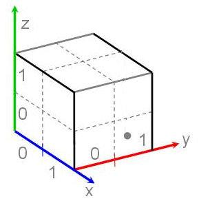 (PDF) Visualization of Structural Shape Information based