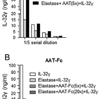 Western blot for examining the inhibitory effect of AAT-Fc