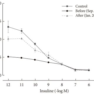 Initial 24-hour glucose profile using a continuous glucose