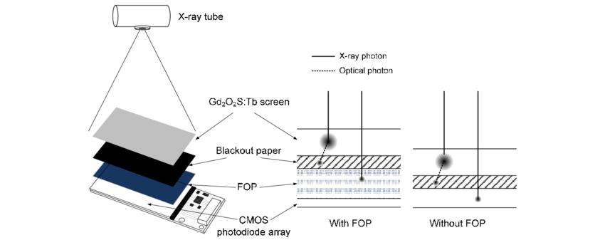 A sketch describing an experimental layout for the