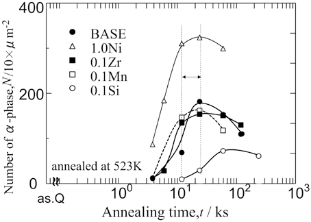 Changes of number density of α-phase per unit area (N) in
