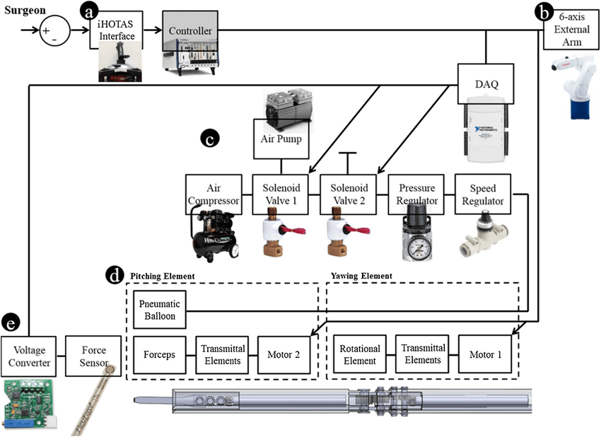 Control block diagram and experimental flow of the overall