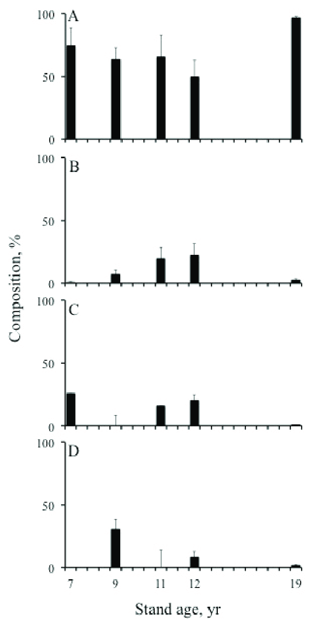 medium resolution of trophic composition a carnivore b detritivore from different mangrove stands