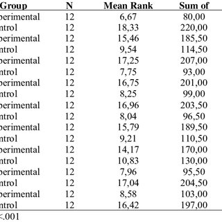 Mann-Whitney U test results for experimental and control