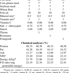 percentage ingredients and proximate composition or other units download scientific diagram [ 753 x 1134 Pixel ]
