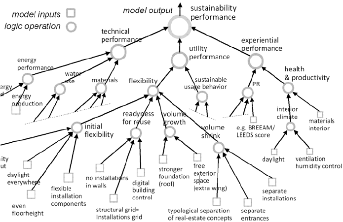 The structure of a fuzzy neural tree model for performance
