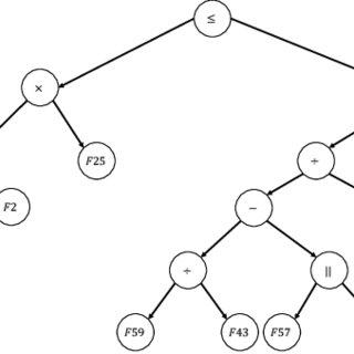 (PDF) Coevolution of Mobile Malware and Anti-Malware