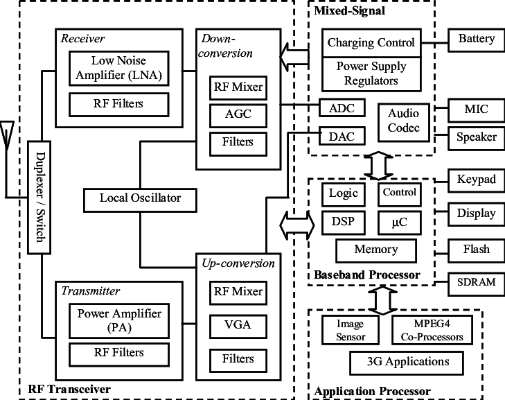 Block diagram of a 3G W-CDMA cellular handset. also viewed