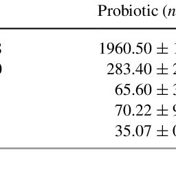 (PDF) Effects of Multistrain Probiotic Supplementation on
