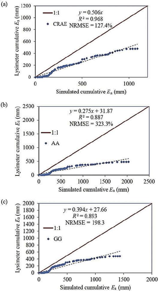 Evapotranspiration model selection for estimation of