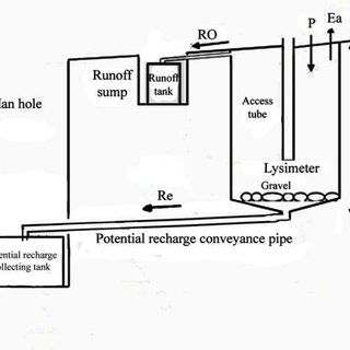 (PDF) Groundwater potential recharge estimation in bare