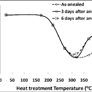 Effect of annealing temperature on hardness of ECAPed 7075