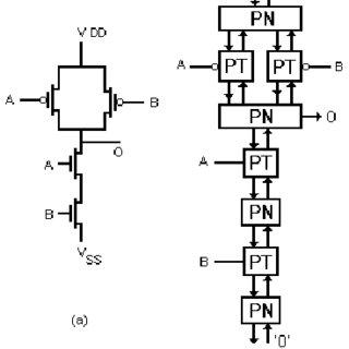 NAND gate, (a) switch-level circuit, (b) gatelevel model