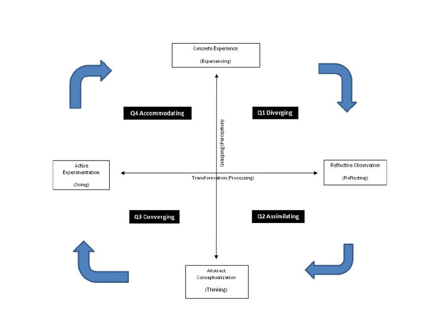 diagram of learning cycle narva rocker switch wiring based on kolb experiential theory download