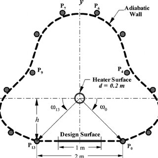Schematic shapes of a radiant enclosure with a horizontal