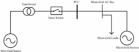 General scheme of a micro-grid and static switch