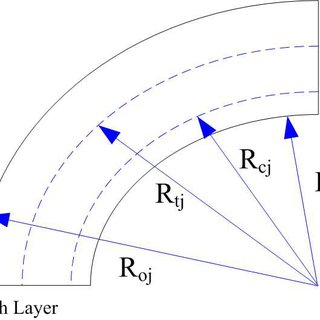 Neutral fiber radius change with steel layer thickness
