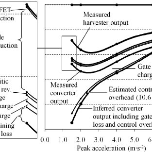 Average output power of half-wave boost rectifier with 1