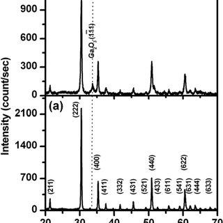 (PDF) Transparent conductive gallium-doped indium oxide