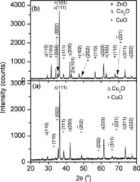 (a) XRD pattern of the oxidized Cu sheet and (b) XRD