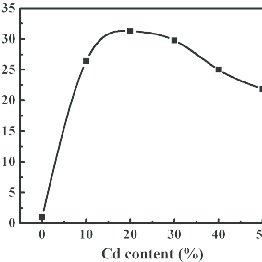 (PDF) Transparent conducting ZnO-CdO thin films deposited