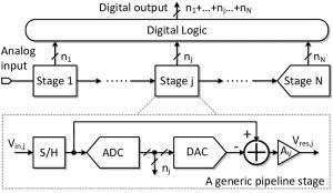 9: Block diagram of a pipelined ADC | Download Scientific Diagram