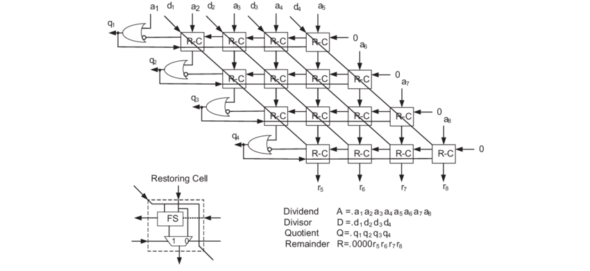 Schematic logic diagram of a 4-by-4 restoring array