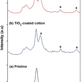 The photocatalytic activity of TiO2 under UV irradi- ation