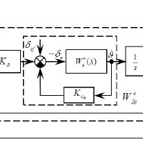 (PDF) Design of Fuzzy Logic Controller to Drive Autopilot