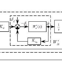 (PDF) Design of Fuzzy Logic Controller to Drive Autopilot