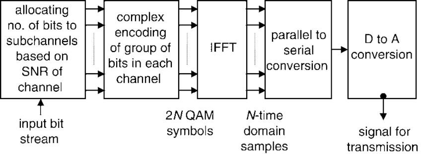 Block diagram of transmitter section of MCM-FFT radar
